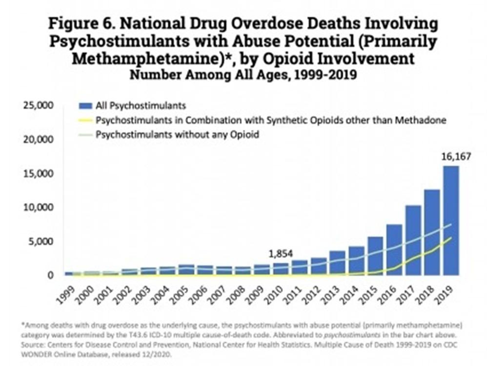 Overdose death chart